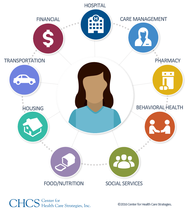 Screening For Social Needs: Addressing More Than Health Conditions